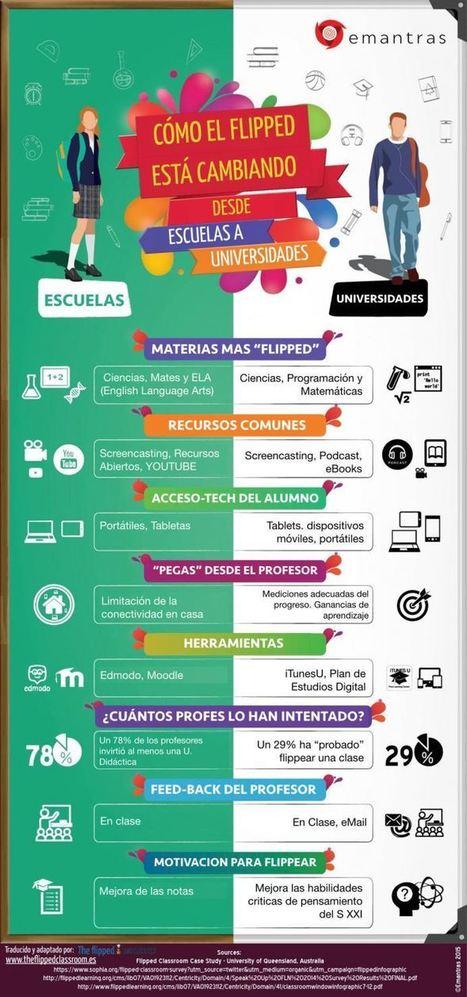 Aula Invertida y su Impacto en Escuelas y Universidades | Infografía | TIC en infantil, primaria , secundaria y bachillerato | Scoop.it