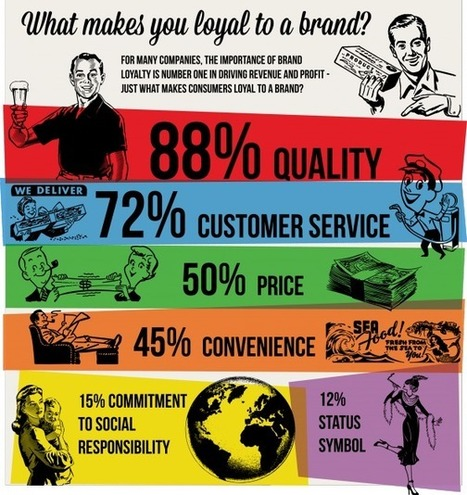 What Creates Brand Loyalty? | Infographic | Surviving Social Chaos | Scoop.it