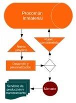 Modo de producción P2P - Indianopedia | Networked Labour | Scoop.it