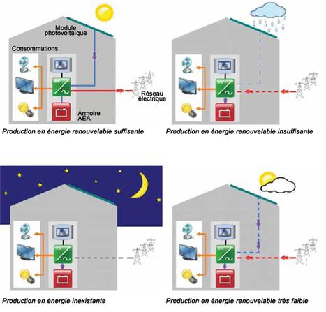 L'autoconsommation électrique : on y vient doucement. Même en France ! | Se former pour inventer le futur | Scoop.it
