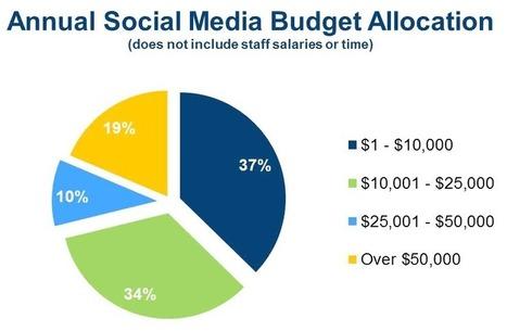 Social Media Challenges in Destination Marketing | arzun | Scoop.it
