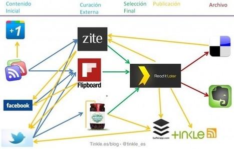 Social Media Content Curation: Ejemplo de ciclo de trabajo | Educación flexible y abierta | Scoop.it