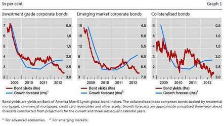 """World's Most Prestigious Financial Agency – Called the """"Central Banks' Central Bank"""" – Warns of Bursting Bubble 