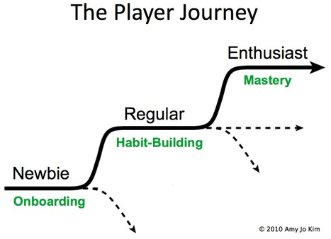 Relatedness: The Often Ignored Glue of Gamification - Andrzej's Blog | Design Principles of Gaming in Education | Scoop.it