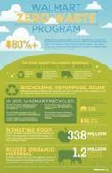 Walmart's 2012 Sustainability Report Talks Softly about Suppliers - Sustainable Plant | Local Sustainability | Scoop.it
