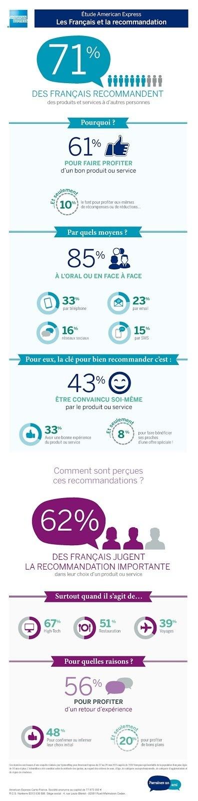 [infographie] Les Français et la recommandation | Web information Specialist | Scoop.it