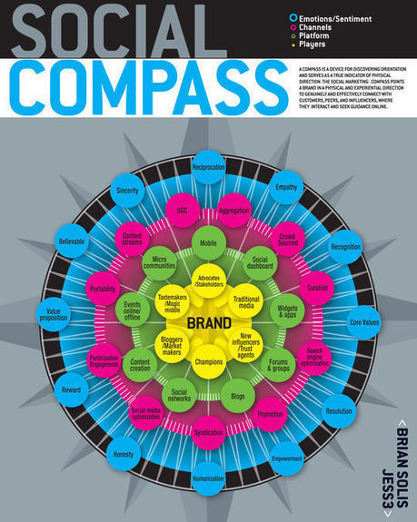 40 Infographics & Cheat Sheets For Social Media Marketers | Useful Online Resources for Designers and Developers | Thought Leader Zone | Scoop.it