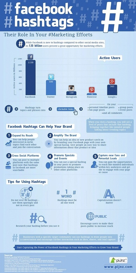 Facebook hashtag usage for marketers - Infographic | Social Media Latest Trends | Scoop.it