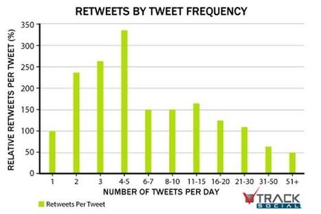 Quelle est la meilleure fréquence pour tweeter?   Ressources humaines - Attraction de talents   Scoop.it