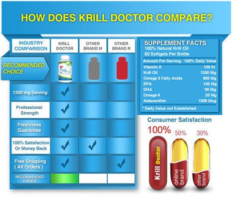 red krill oil | Krill Fish Healing | Scoop.it