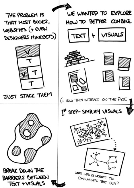 The Shift from Text to Visuals | Visual Thinking | Scoop.it