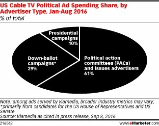 Who Is Buying Political Ads on Cable? - eMarketer | Public Relations & Social Media Insight | Scoop.it