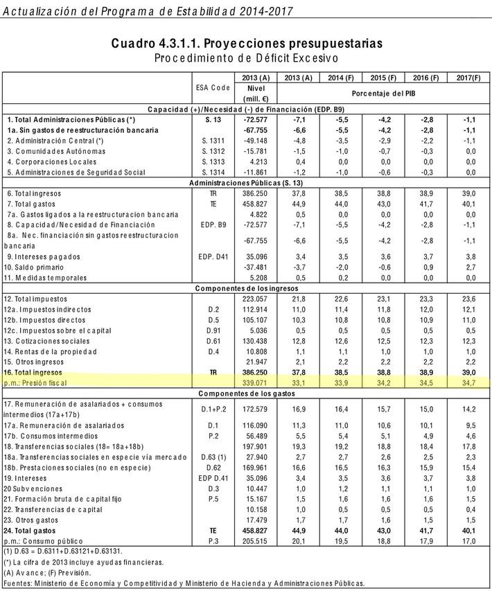 El Gobierno desmiente a la UE su rebaja de impuestos: la presión fiscal subirá otro 1% hasta 2017 | Partido Popular, una visión crítica | Scoop.it