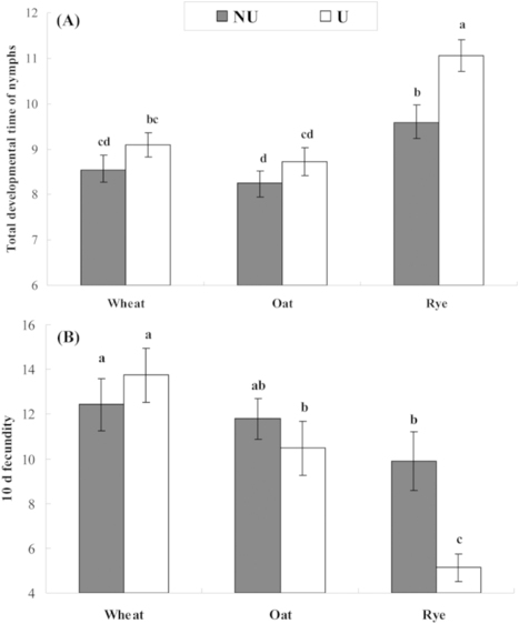Comparison of fitness traits and their plasticity on multiple plants for Sitobion avenae infected and cured of a secondary endosymbiont | Plant, Insect and Microbe Interactions | Scoop.it