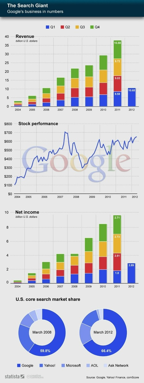 Google's Amazing Growth, By The Numbers [INFOGRAPHIC] | Desarrollo de Apps, Softwares & Gadgets: | Scoop.it