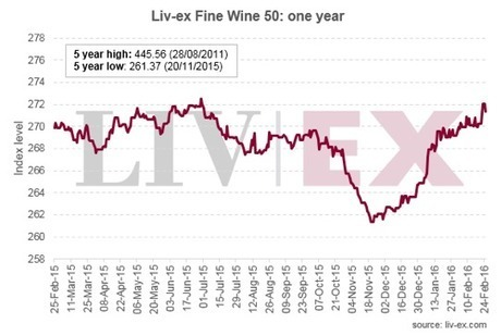 As an investment, fine wine's done better than the Dow over the past year | Wine Industry Insight | Grande Passione | Scoop.it