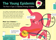 GOOD Infographic: The Young Epidemic – The Rise of Type 2 Diabetes in Children | Beauty, Spirit, Soul, Movement, Health | Scoop.it