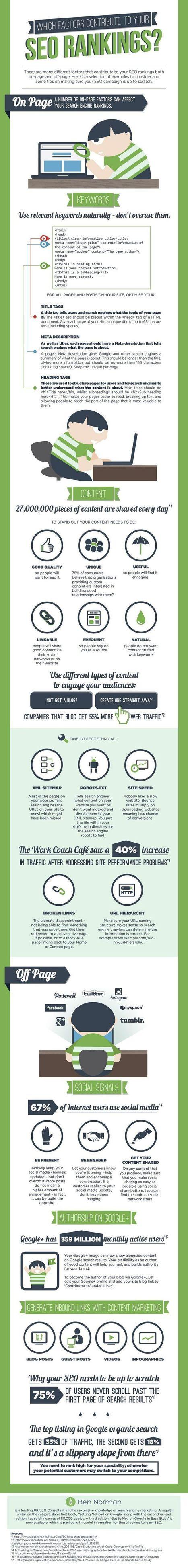 SEO : 21 facteurs qui influencent le référencement de votre site web (infographie) | Time to Learn | Scoop.it