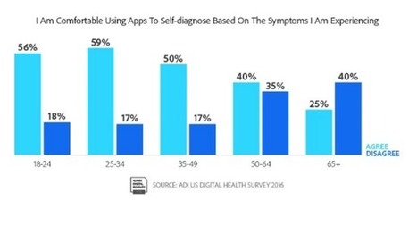 Survey: One in four US adults have refilled an Rx via smartphone, but 62 percent want to   Hospitals: Trends in Branding and Marketing   Scoop.it