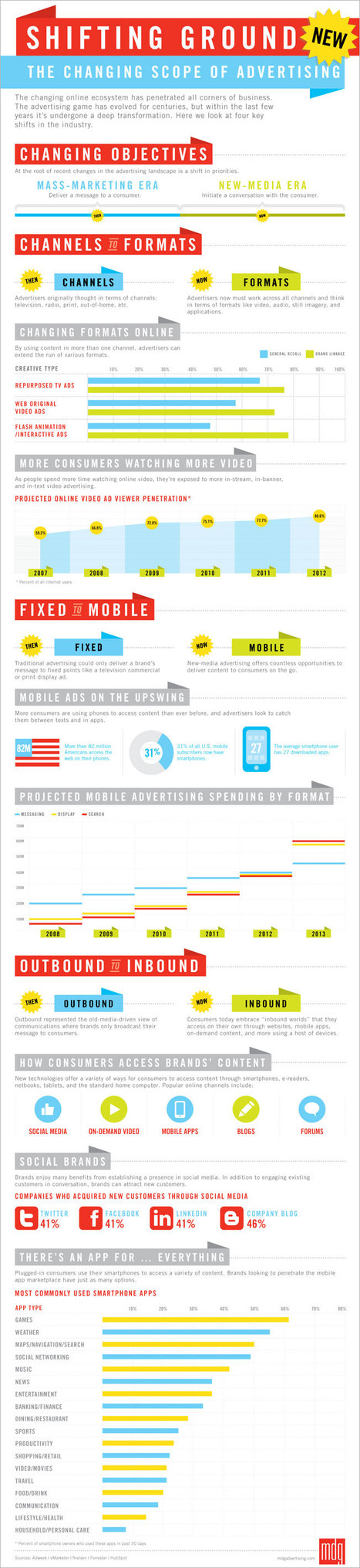 Infographic: The Changing Scope of Advertising | Adweek | Marketing Strategy and Business | Scoop.it