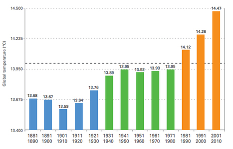 You can't deny global warming after seeing this graph | Sustain Our Earth | Scoop.it