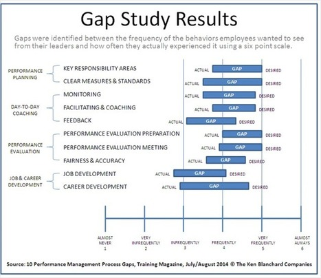 When It Comes to Performance Management, Employees Want More, Not Less! | HR Knowledge Hub. | Scoop.it