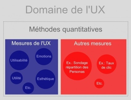 Méthodes quantitatives en Expérience Utilisateur (UX)[ Usaddict: Ressources sur l'ergonomie des interfaces (le blog Usabilis)] | CX - UX : User & Customer Experience | Scoop.it