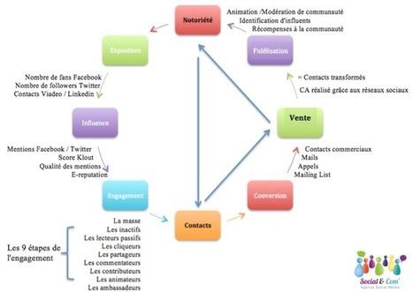 Les Etapes de la Réussite sur les Réseaux Sociaux : la Checklist du Décideur | WebZine E-Commerce &  E-Marketing - Alexandre Kuhn | Scoop.it
