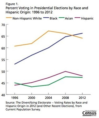 The Demographic Milestone of the 2012 Election | Feed Your Head | Scoop.it
