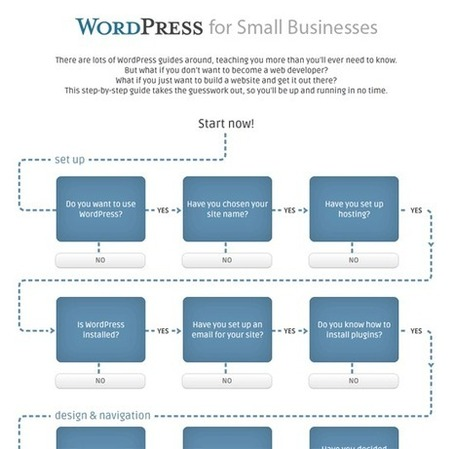 The Wordpress Guide for Small Businesses | Organic SEO | Scoop.it