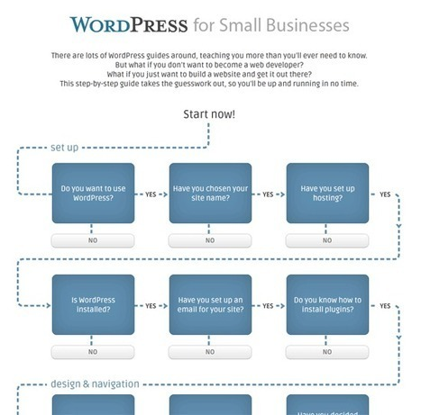 The Wordpress Guide for Small Businesses | Expérience d'achat | Scoop.it