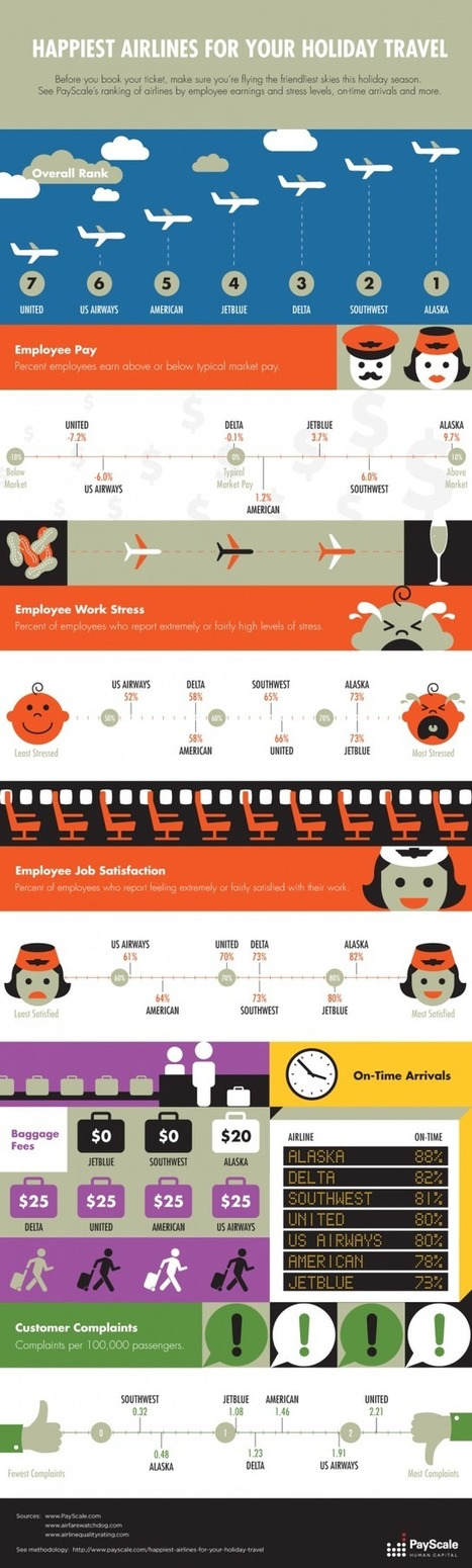 Happiest Airline Employees [infographic] | Psychology final | Scoop.it