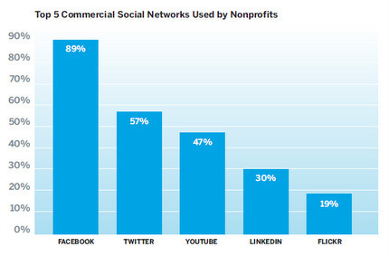 Survey: How NonProfit Organisations use Social Media | Chambers, Chamber Members, and Social Media | Scoop.it