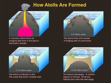 atoll_formation.jpg (600×448)   Geography: People, Places, and Cultures   Scoop.it
