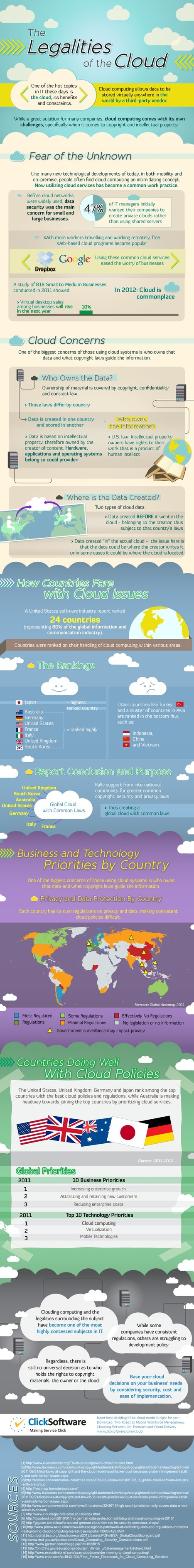 INFOGRAPHIC: The Legalities Of the Cloud | Human Capital Management Technologies | Scoop.it