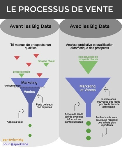 Comment les big data changent le rôle du marketing B2B | Stratégie digitale et médias sociaux | Scoop.it