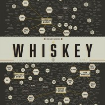 The Many Varieties of Whiskey | Visual.ly | Public Relations & Social Media Insight | Scoop.it