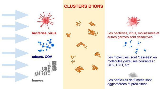 Horzair - traitement de l'air par clusters d'ions