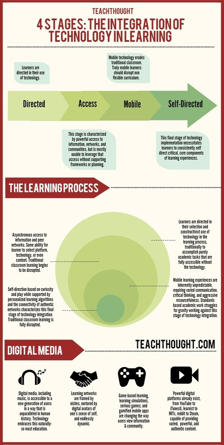 The 4 Stages of Technology Integration in Education [Infographic] | Education & Technology News | Scoop.it