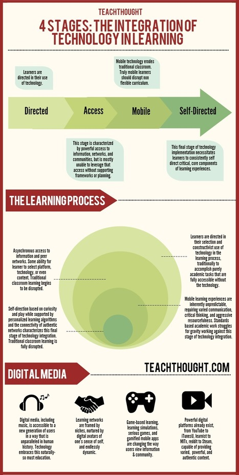 4 Stages: The Integration Of Technology In Learning [Infographic] | Educational technology | Scoop.it