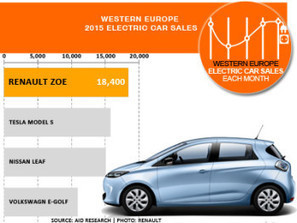Top 4 All-Electric Cars In Europe - Renault ZOE, Tesla Model S, Nissan LEAF & VW e-Golf   Groupe Recharge   Scoop.it