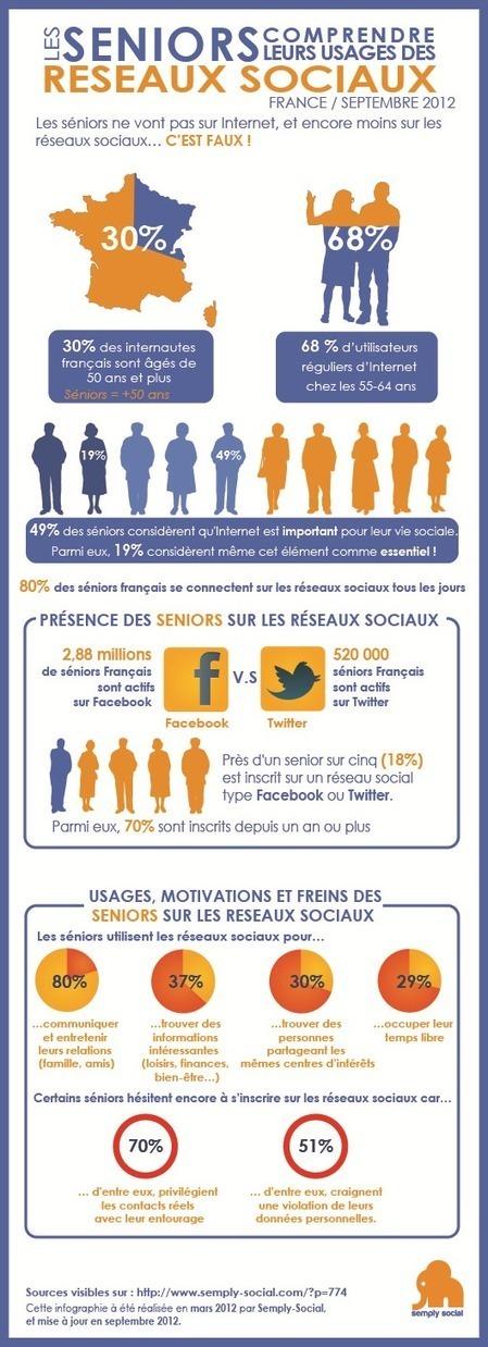 Infographie : les séniors et les réseaux sociaux | Blog Semply Social | Veille communication web | Scoop.it