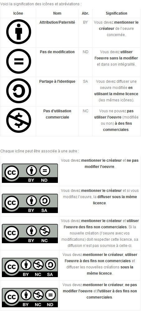 Petit guide des Creative Commons | Dev-web2 | Scoop.it