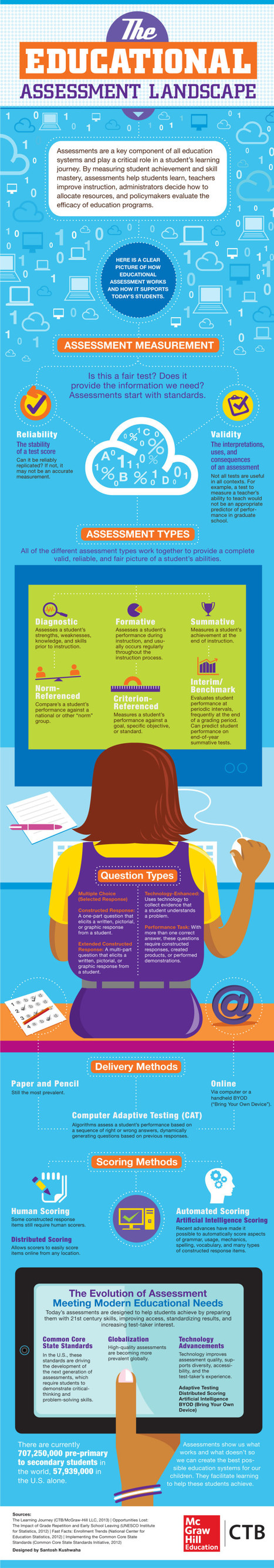 Infographie : The 6 Types Of Assessments (And How They're Changing) | Sciences du numérique et e-education | Scoop.it