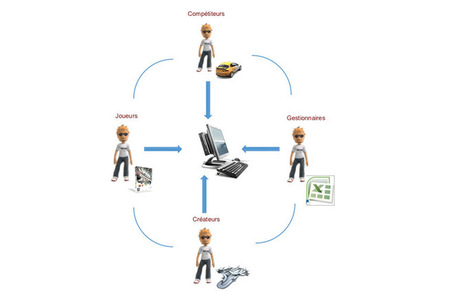 Gérer l'innovation continue avec une communauté d'utilisateurs : le cas du jeu Trackmania | Economie de l'innovation | Scoop.it