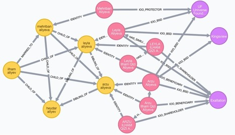 Analyzing the Panama Papers with Neo4j: Data Models, Queries & More | Social Network Analysis #sna | Scoop.it