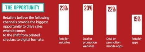Retailers believe in online marketing, so why are they still spending ...   Small Business Development   Scoop.it