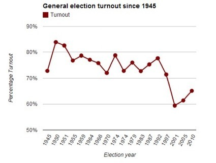 How Can the Government Reduce Voter Apathy in the United Kingdom? | Psychologeek | Scoop.it