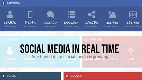 Les chiffres clés 2015 des réseaux sociaux en temps réel ! | Digital Social Club | Scoop.it