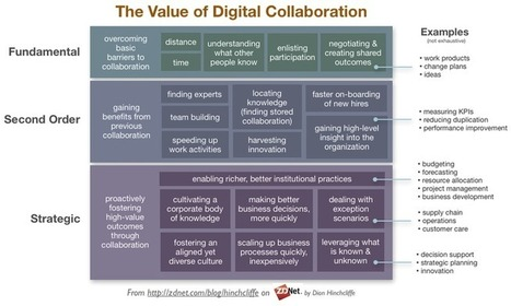 How much can technology actually improve collaboration? | ZDNet | web digital strategy | Scoop.it